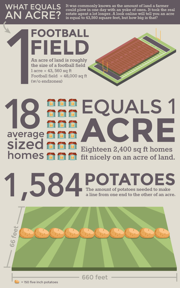 What's An Oregon Acre Worth?