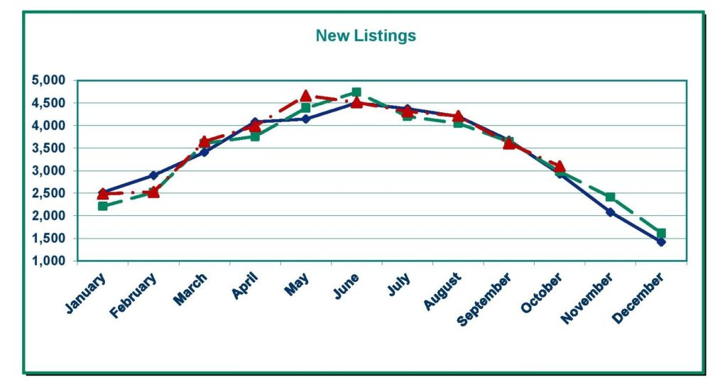 Oregon Housing Inventory Chart